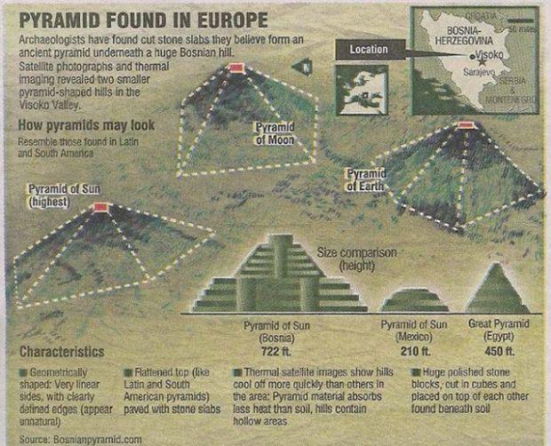 bosanska piramida na sonceto, keopsova piramida, пирамида на сонцето, bosna,